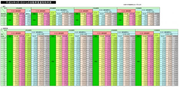 平成26年4月1日からの自動車重量税額一覧1